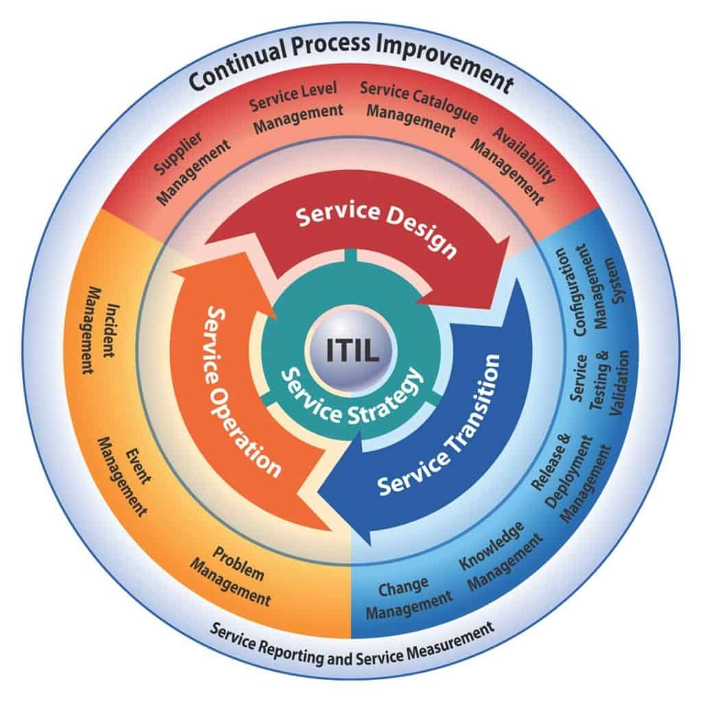 Your Organization May Need ITIL Service Support - Key4ce